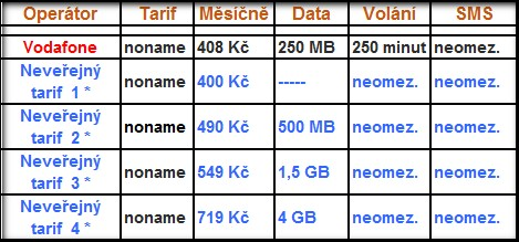 Porovnání neveřejných tarifů v ČR