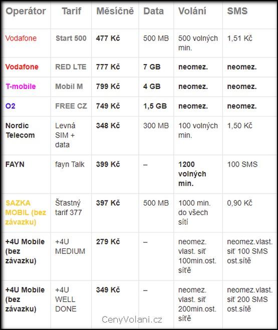 Porovnání mobilních tarifů v ČR